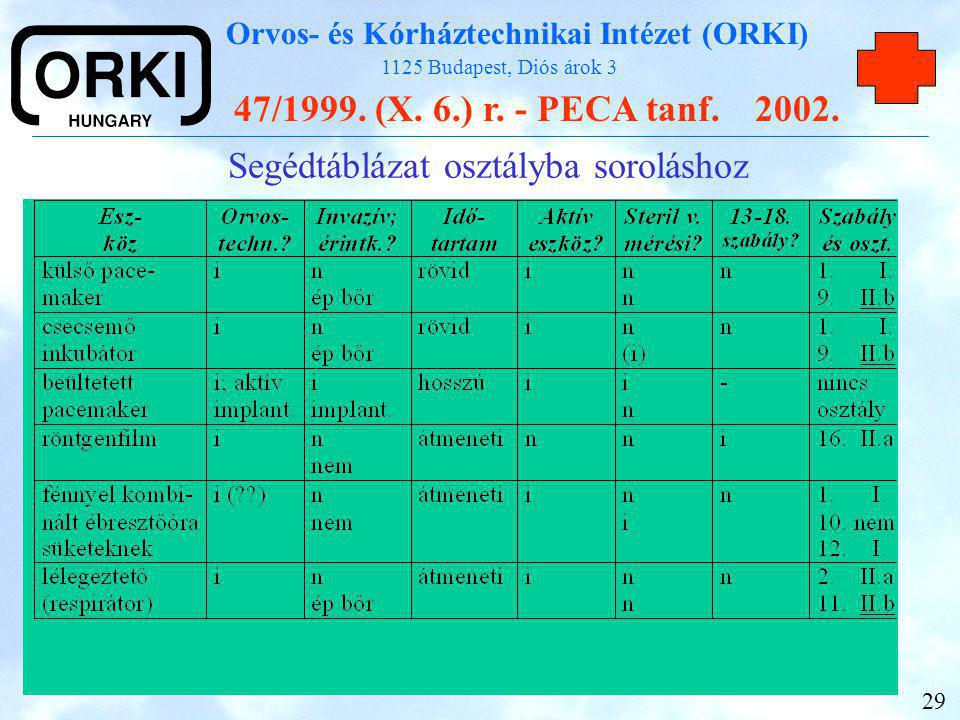 Segédtáblázat osztályba soroláshoz