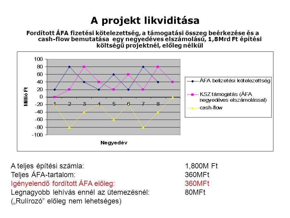 A projekt likviditása A teljes építési számla: 1,800M Ft