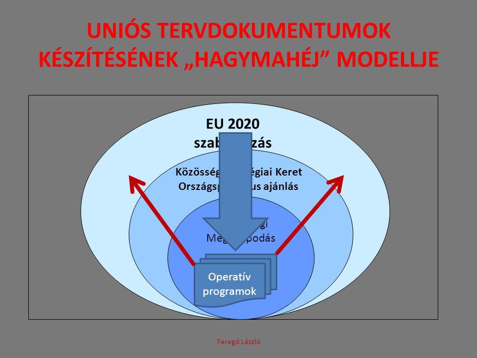 """Uniós tervDokumentumok készítésének """"Hagymahéj modellje"""
