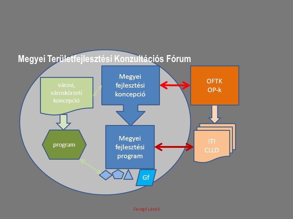 Megyei Területfejlesztési Konzultációs Fórum