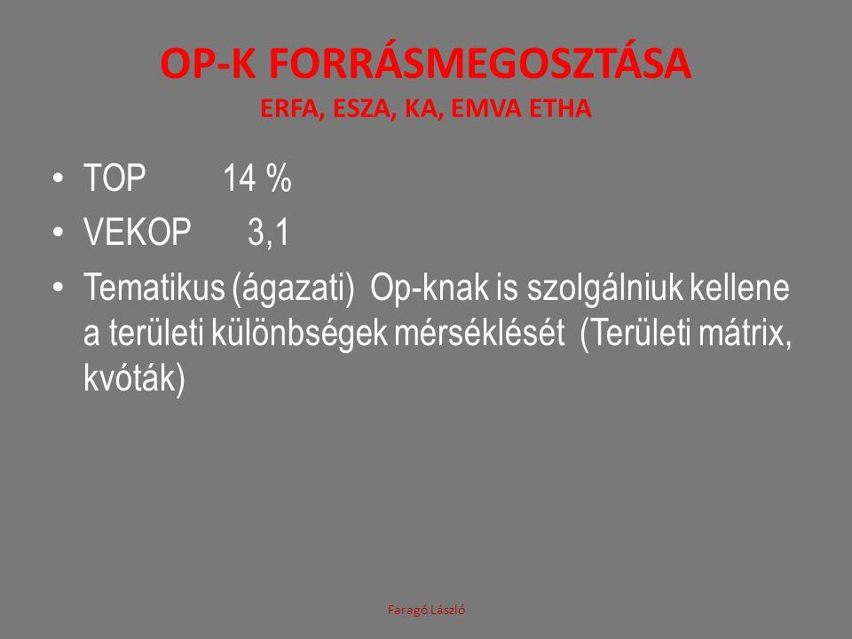 OP-k Forrásmegosztása ERFA, ESZA, KA, EMVA ETHA