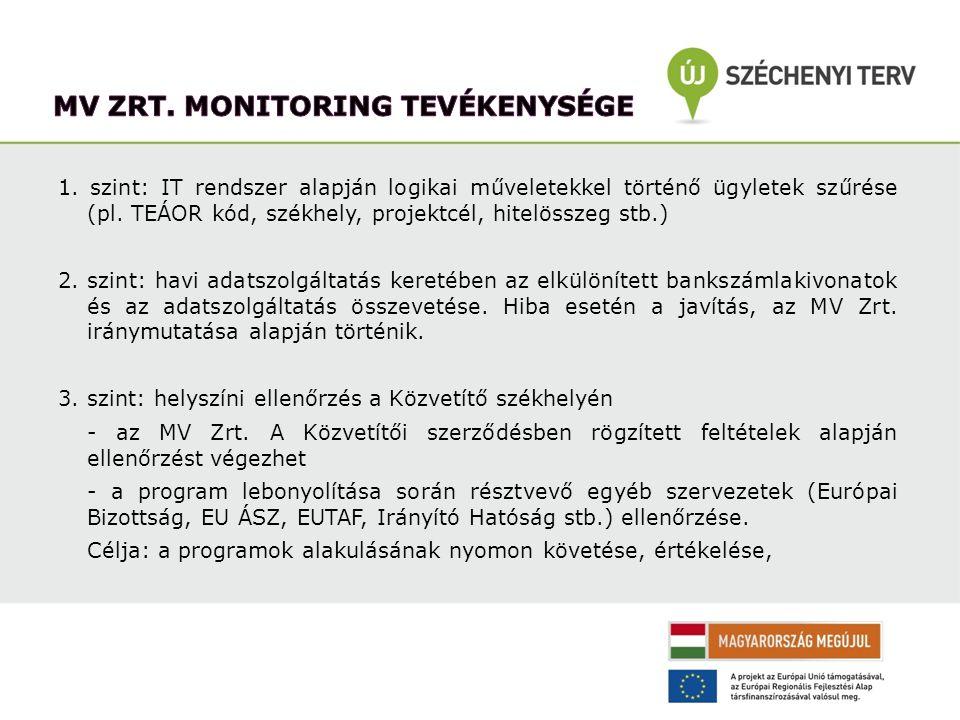 MV Zrt. Monitoring tevékenysége