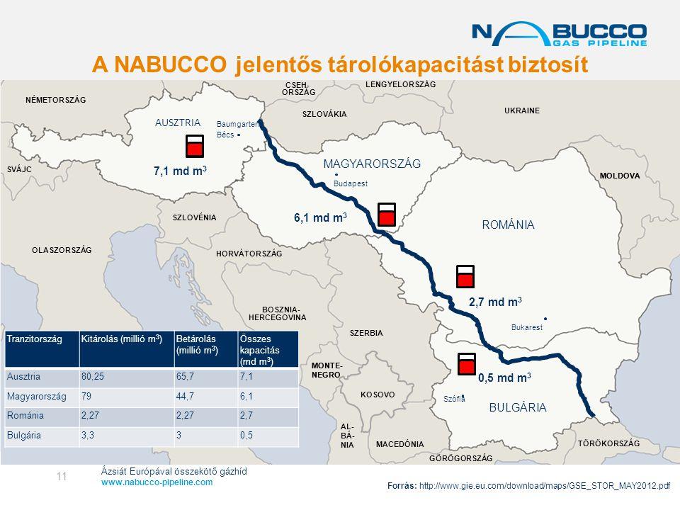 A NABUCCO jelentős tárolókapacitást biztosít