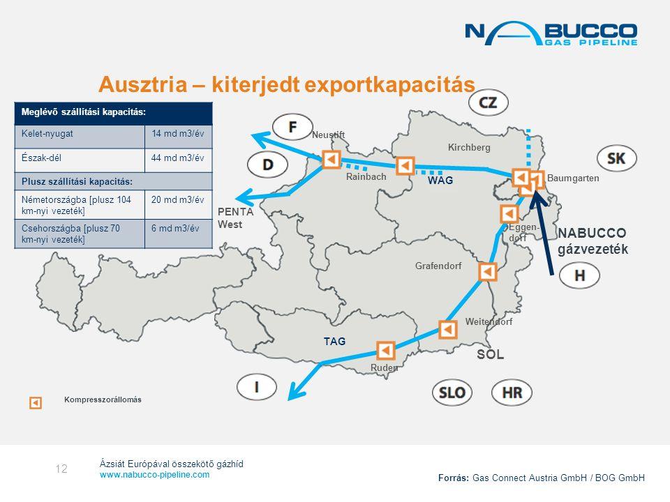 Ausztria – kiterjedt exportkapacitás