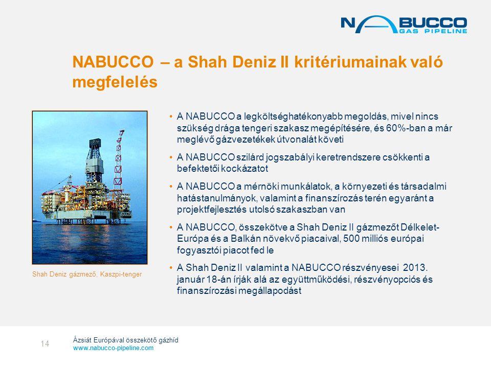 NABUCCO – a Shah Deniz II kritériumainak való megfelelés
