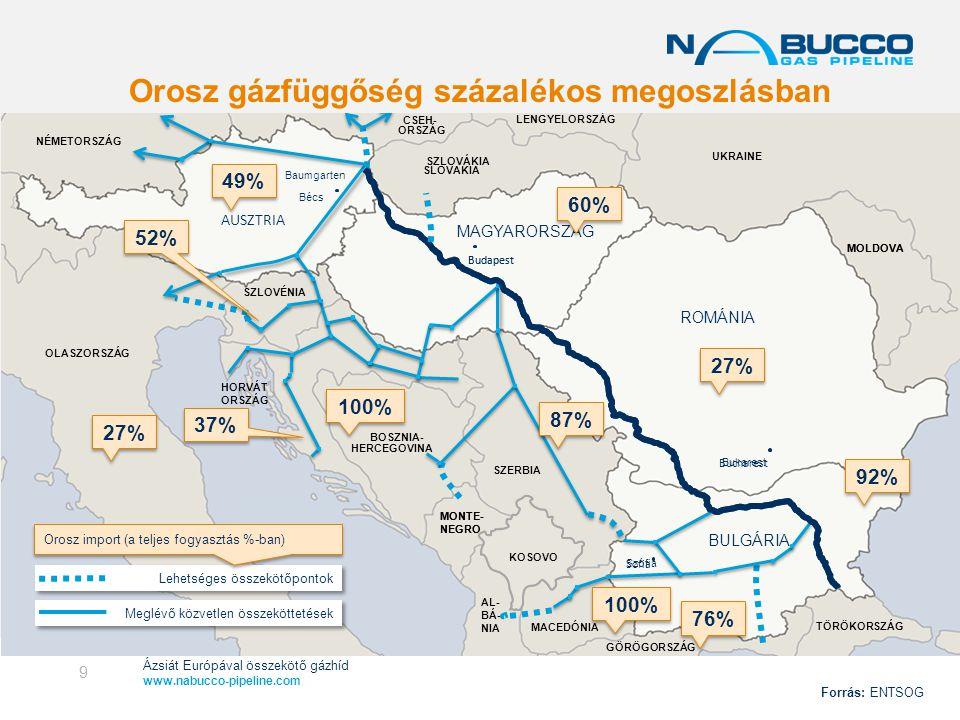 Orosz gázfüggőség százalékos megoszlásban
