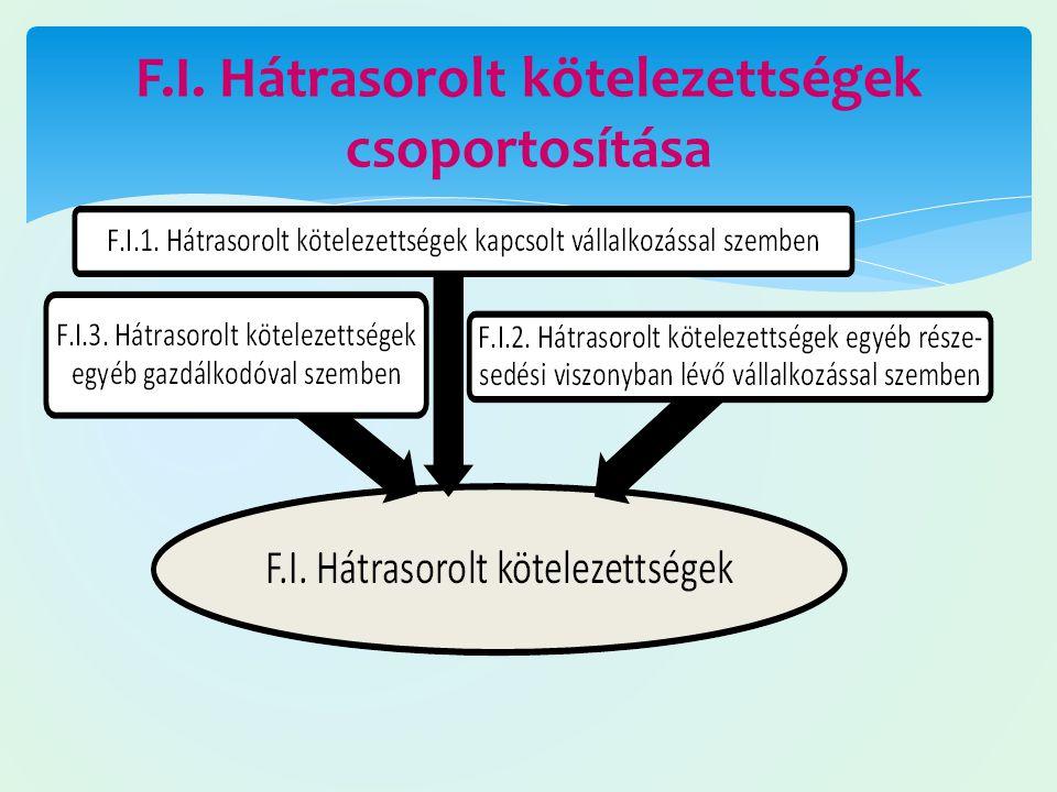F.I. Hátrasorolt kötelezettségek csoportosítása