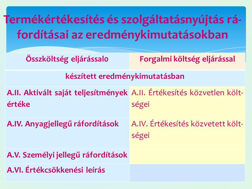Termékértékesítés és szolgáltatásnyújtás rá-fordításai az eredménykimutatásokban