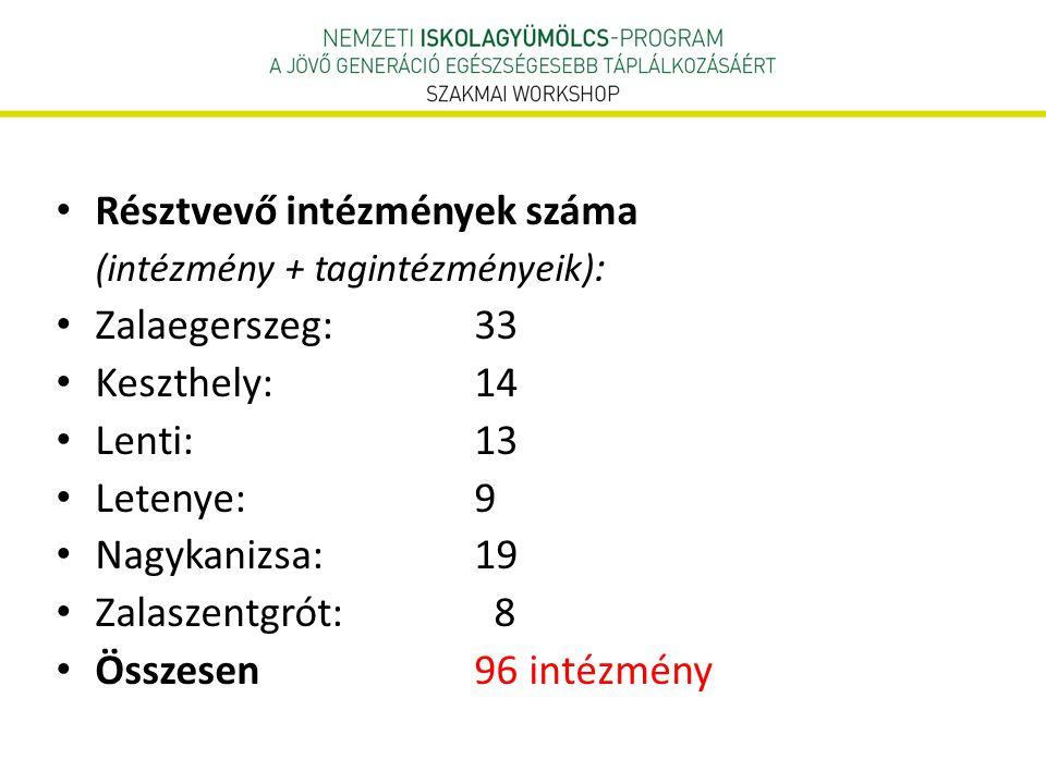 Résztvevő intézmények száma Zalaegerszeg: 33 Keszthely: 14 Lenti: 13