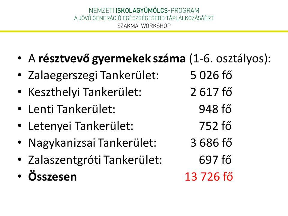 A résztvevő gyermekek száma (1-6. osztályos):
