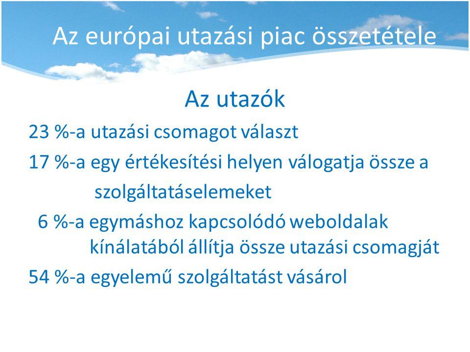 Az európai utazási piac összetétele