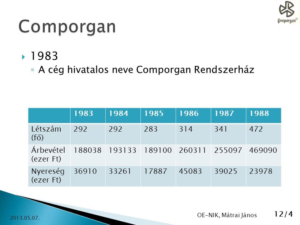 Comporgan 1983 A cég hivatalos neve Comporgan Rendszerház 1983 1984