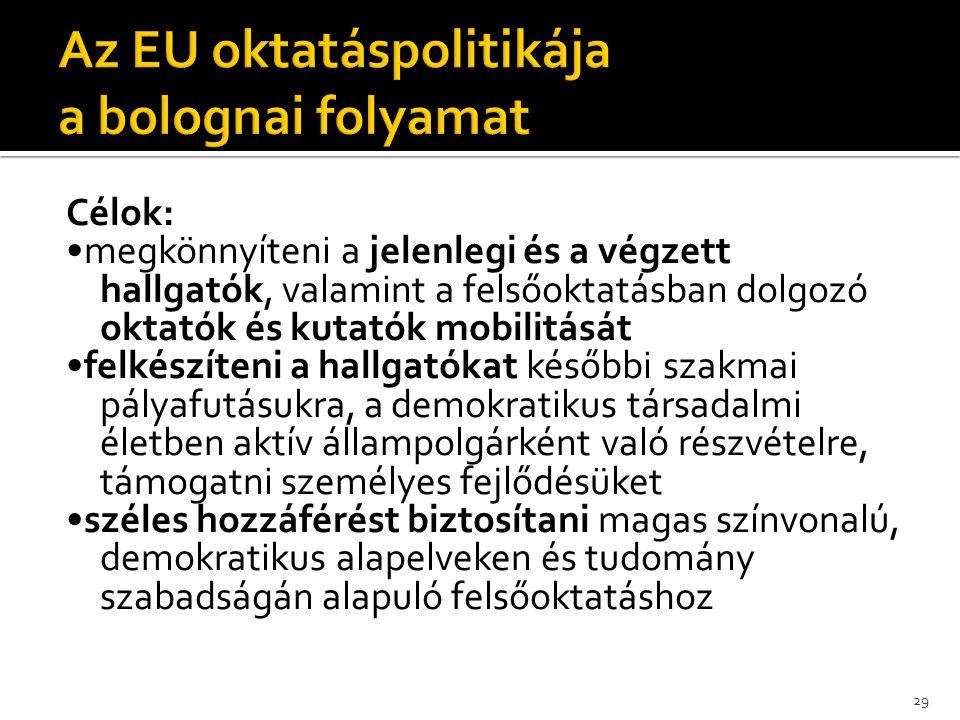 Az EU oktatáspolitikája a bolognai folyamat