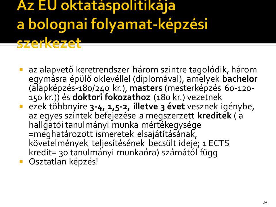 Az EU oktatáspolitikája a bolognai folyamat-képzési szerkezet