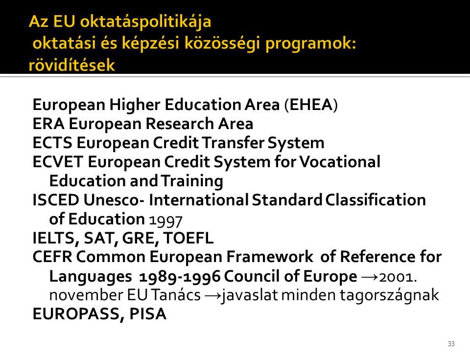 Az EU oktatáspolitikája oktatási és képzési közösségi programok: rövidítések