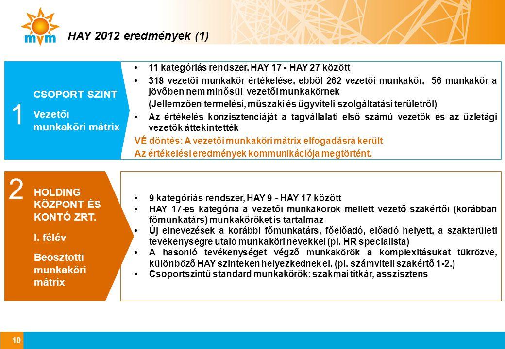 1 2 HAY 2012 eredmények (1) CSOPORT SZINT Vezetői munkaköri mátrix