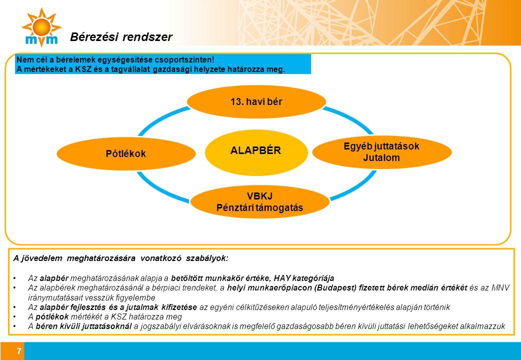 Bérezési rendszer ALAPBÉR 13. havi bér Egyéb juttatások Pótlékok