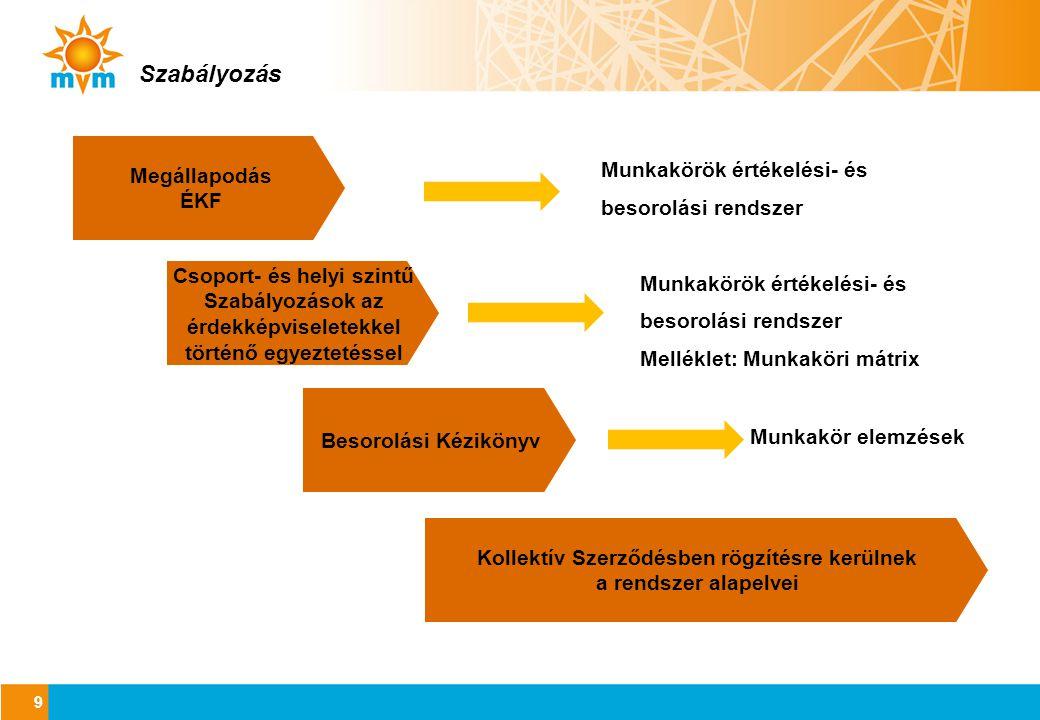 Szabályozás Munkakörök értékelési- és Megállapodás ÉKF