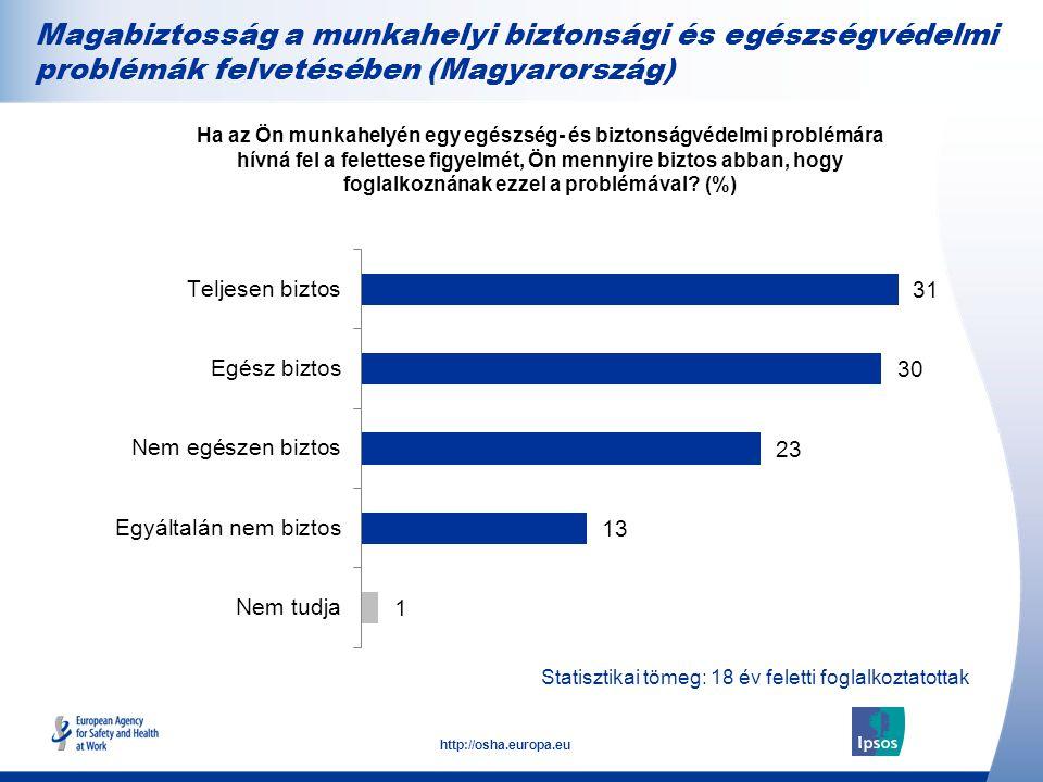 Magabiztosság a munkahelyi biztonsági és egészségvédelmi problémák felvetésében (Magyarország)