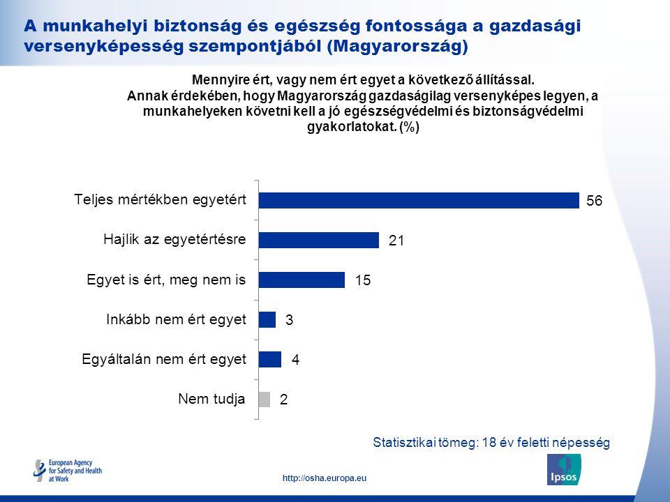 A munkahelyi biztonság és egészség fontossága a gazdasági versenyképesség szempontjából (Magyarország)