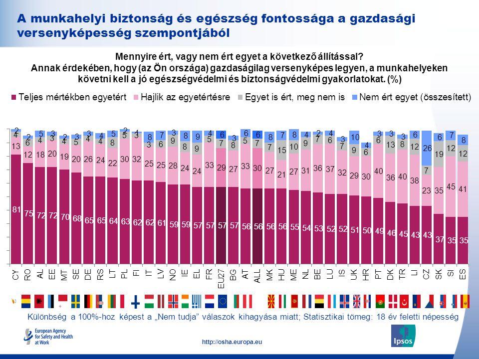 A munkahelyi biztonság és egészség fontossága a gazdasági versenyképesség szempontjából