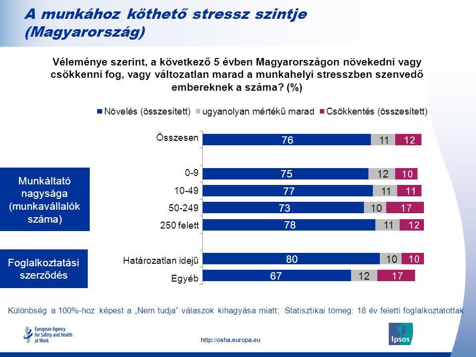 A munkához köthető stressz szintje (Magyarország)