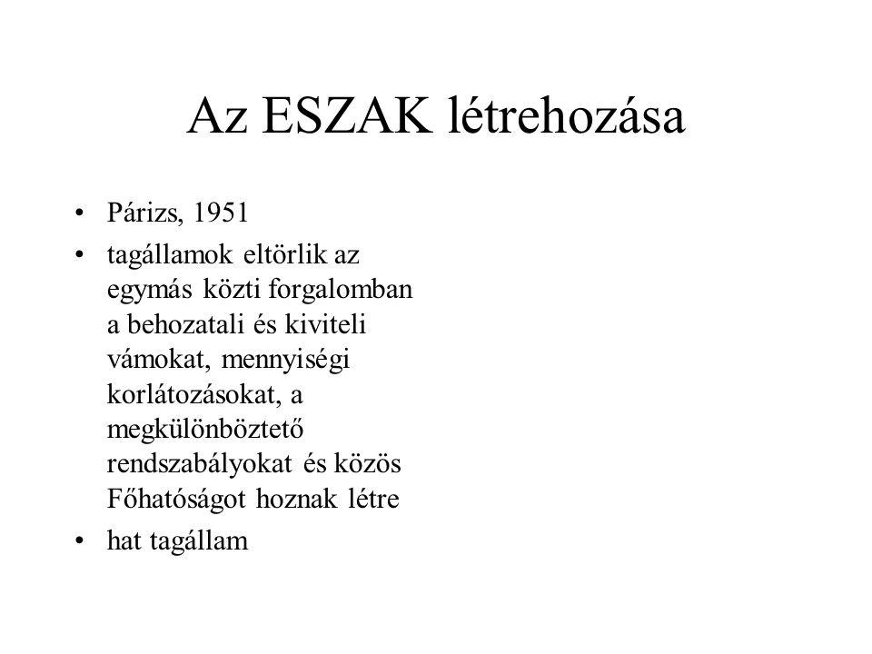 Az ESZAK létrehozása Párizs, 1951