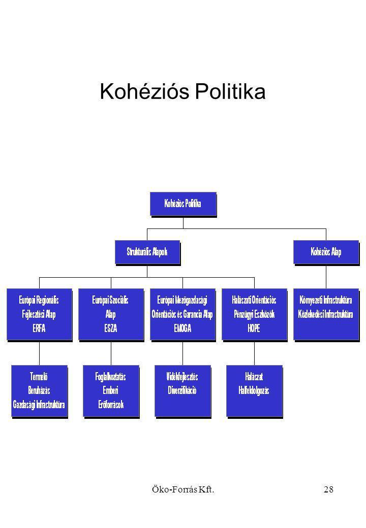 Kohéziós Politika Öko-Forrás Kft.