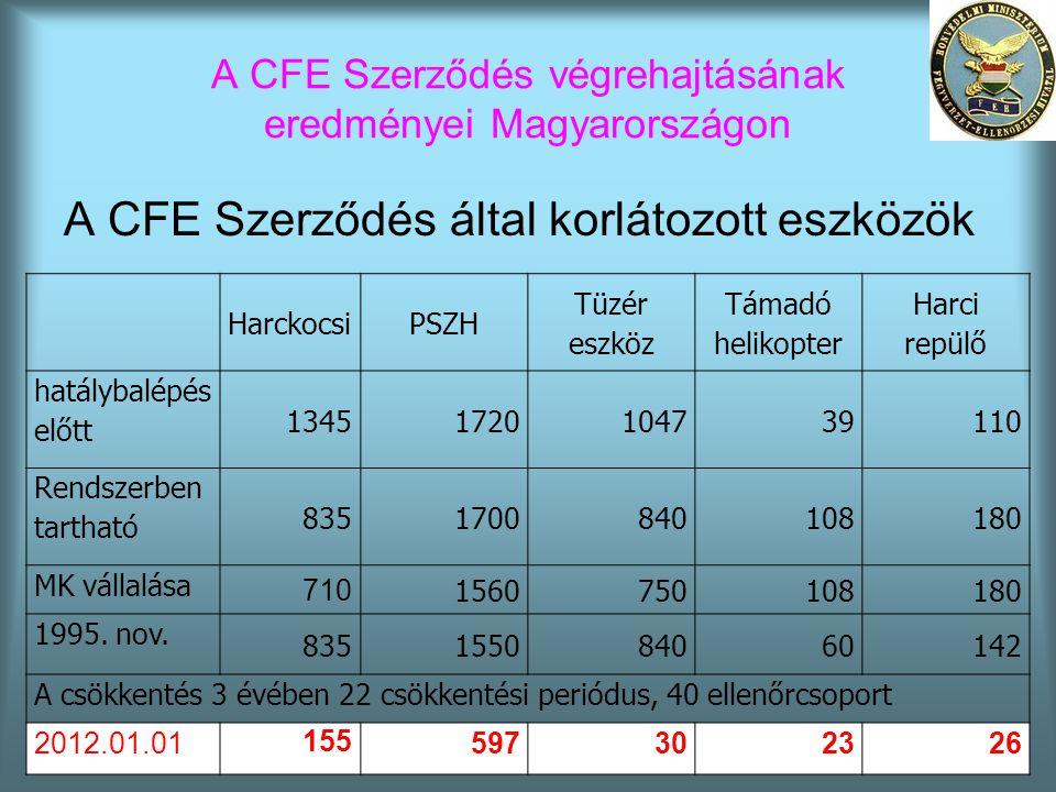 A CFE Szerződés végrehajtásának eredményei Magyarországon