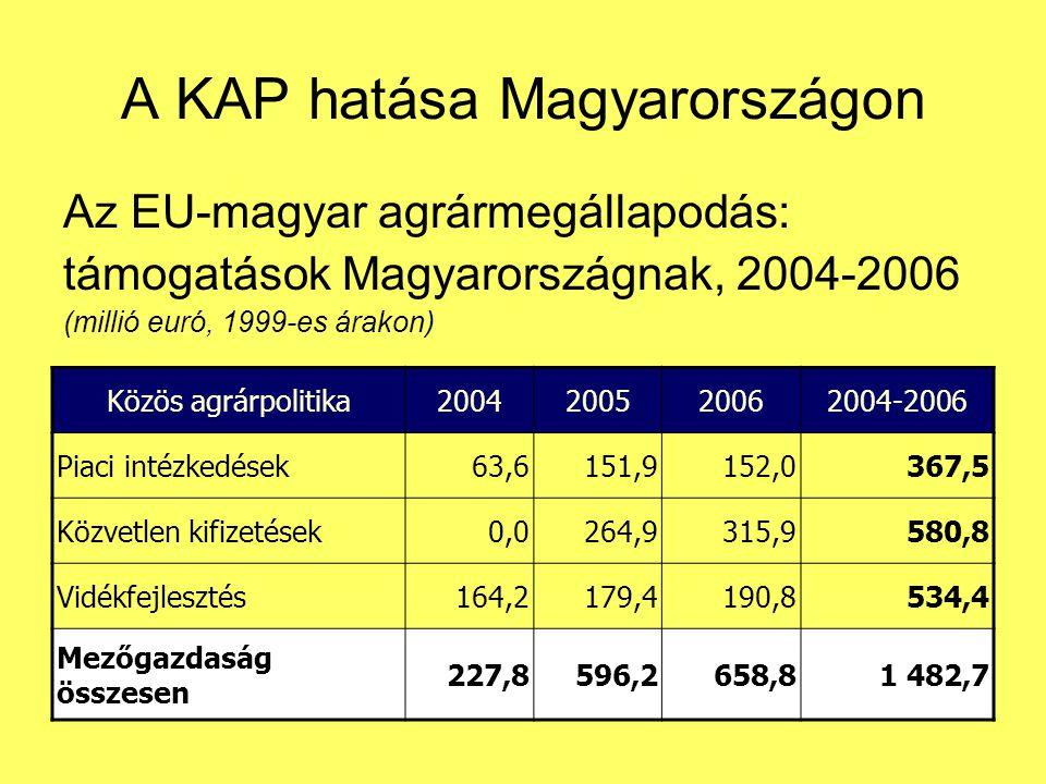 A KAP hatása Magyarországon