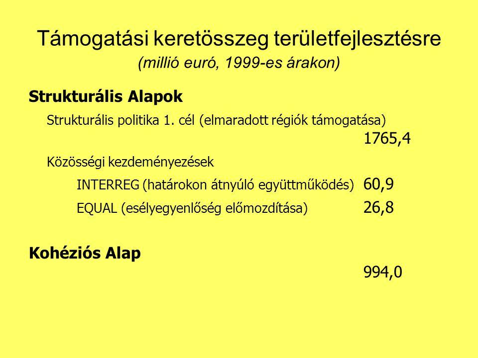 Támogatási keretösszeg területfejlesztésre (millió euró, 1999-es árakon)
