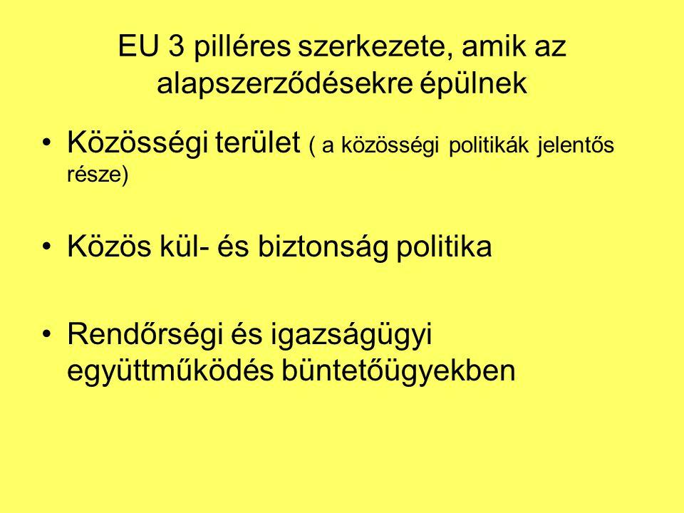 EU 3 pilléres szerkezete, amik az alapszerződésekre épülnek