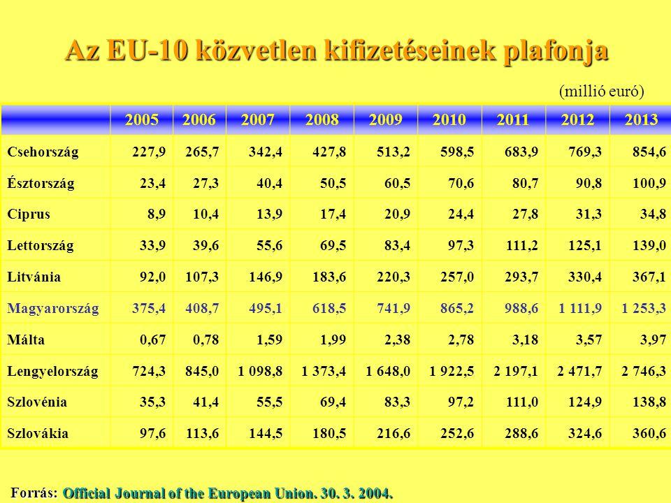Az EU-10 közvetlen kifizetéseinek plafonja