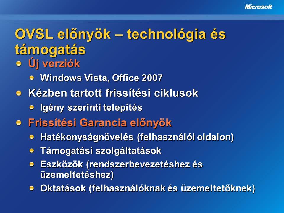 OVSL előnyök – technológia és támogatás