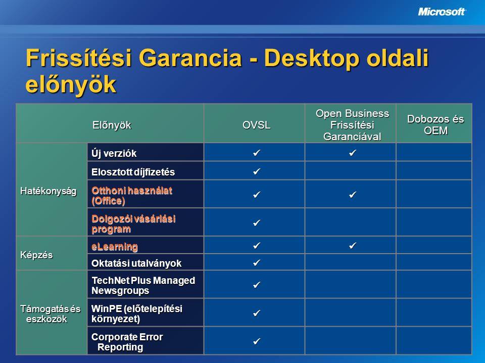 Frissítési Garancia - Desktop oldali előnyök