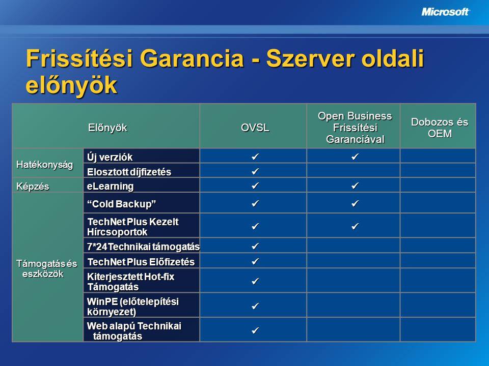Frissítési Garancia - Szerver oldali előnyök