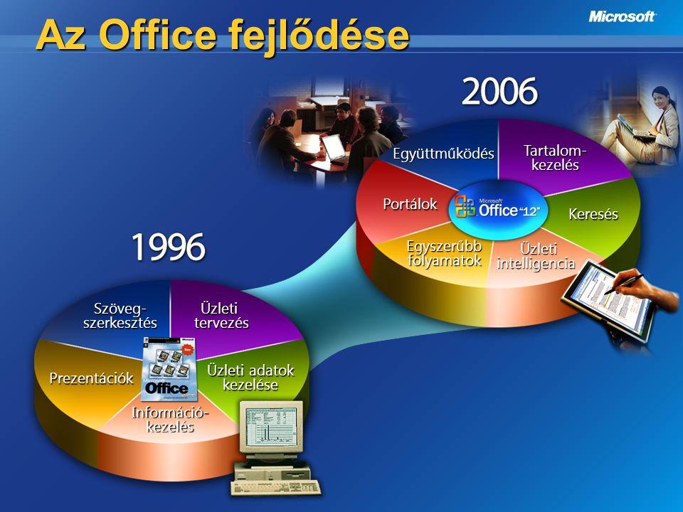 Az Office fejlődése Együttműködés Tartalom-kezelés