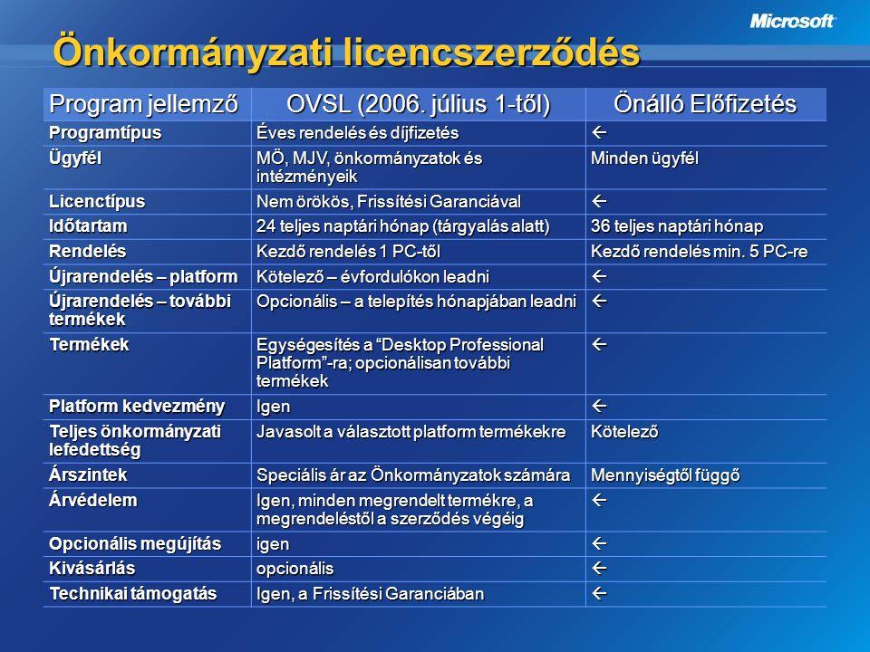 Önkormányzati licencszerződés