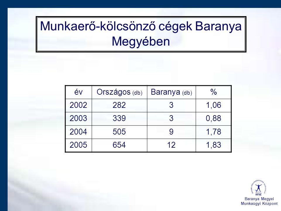 Munkaerő-kölcsönző cégek Baranya Megyében