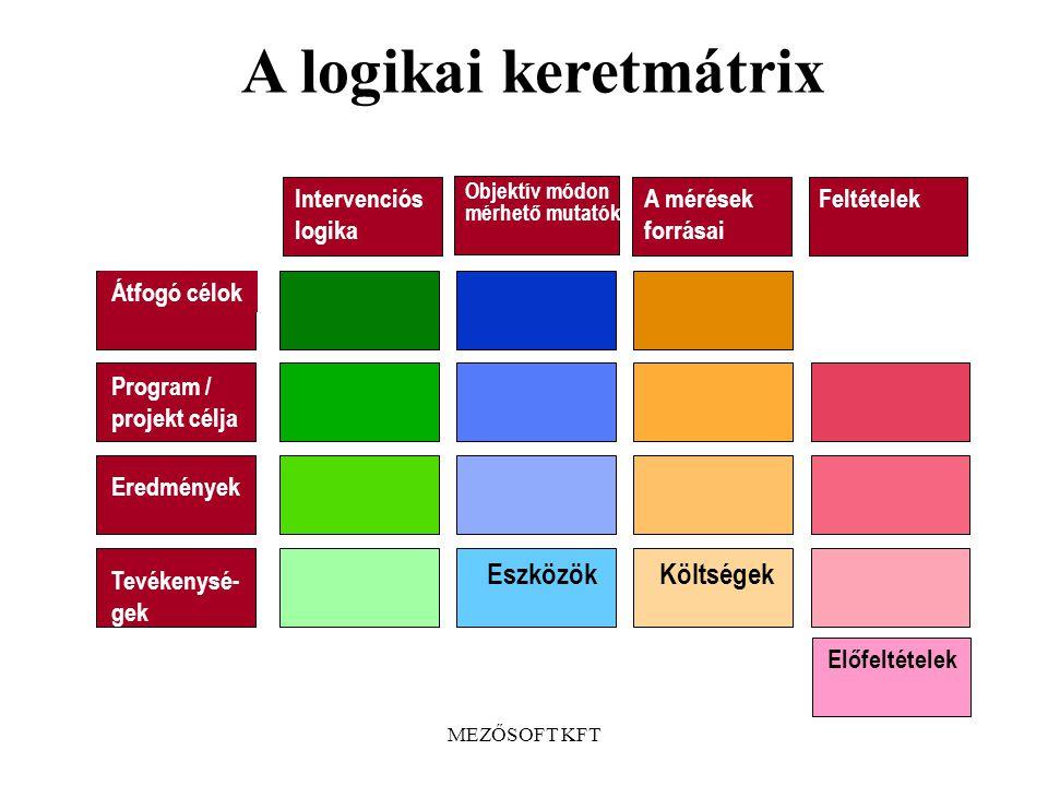A logikai keretmátrix Eszközök Költségek Intervenciós logika
