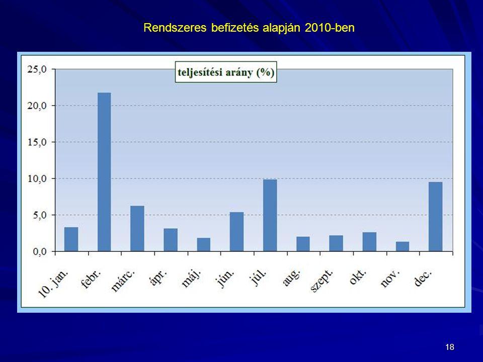 Rendszeres befizetés alapján 2010-ben