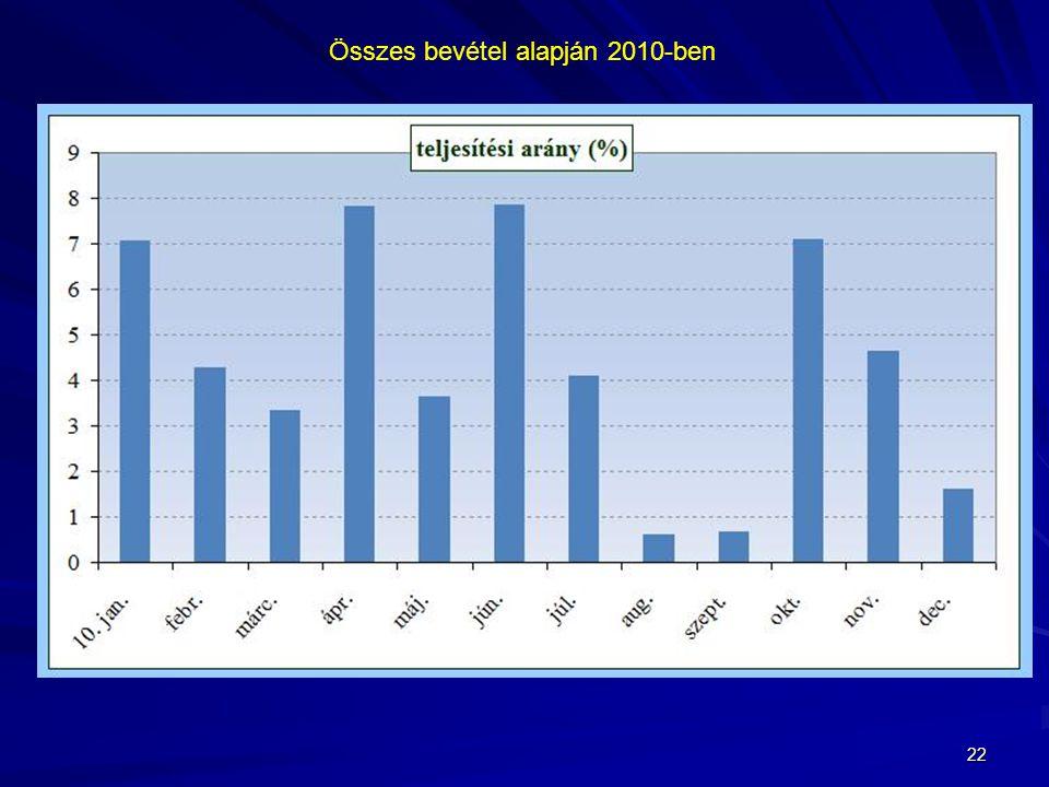 Összes bevétel alapján 2010-ben