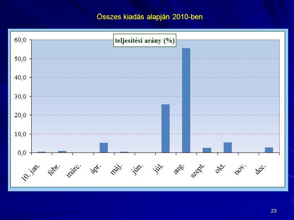 Összes kiadás alapján 2010-ben