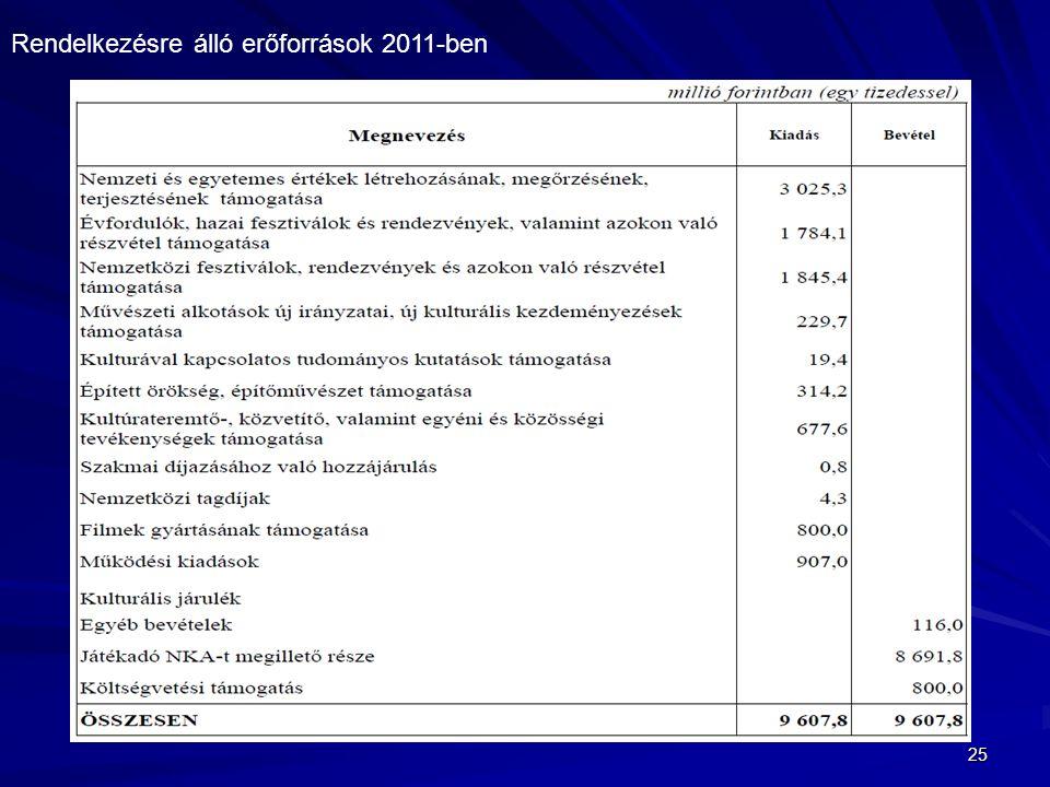 Rendelkezésre álló erőforrások 2011-ben
