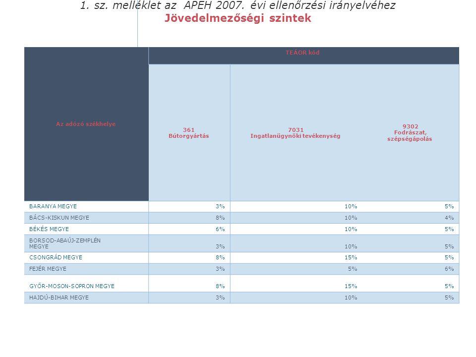 1. sz. melléklet az APEH 2007. évi ellenőrzési irányelvéhez