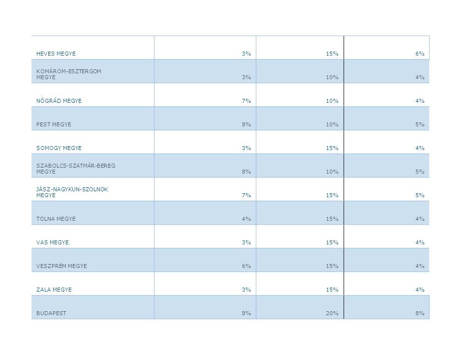 HEVES MEGYE 3% 15% 6% KOMÁROM-ESZTERGOM MEGYE 10% 4%