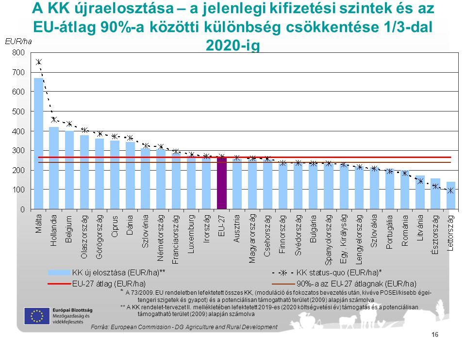 A KK újraelosztása – a jelenlegi kifizetési szintek és az EU-átlag 90%-a közötti különbség csökkentése 1/3-dal 2020-ig