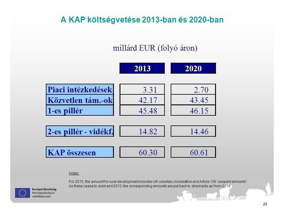 A KAP költségvetése 2013-ban és 2020-ban
