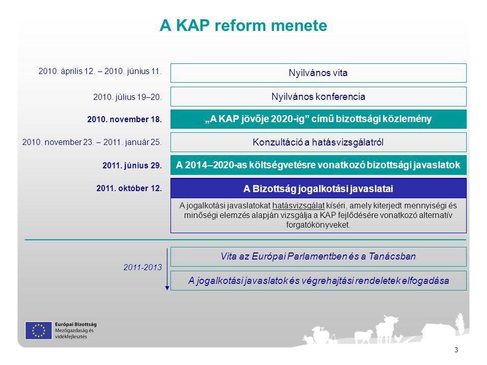 A KAP reform menete Nyilvános vita Nyilvános konferencia