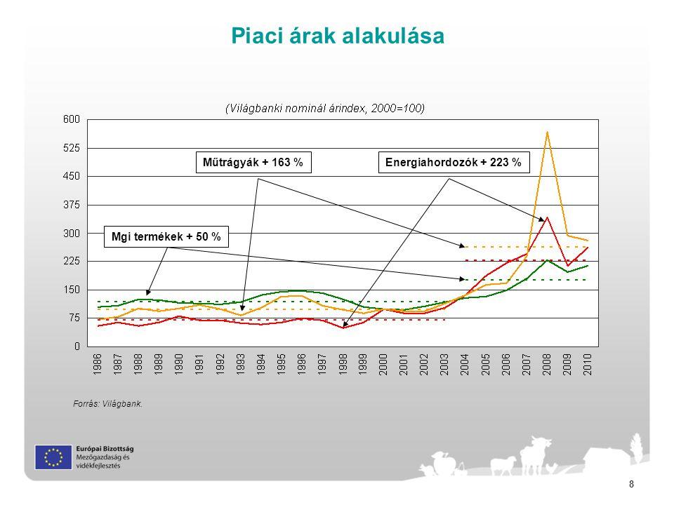 Piaci árak alakulása Műtrágyák + 163 % Energiahordozók + 223 %